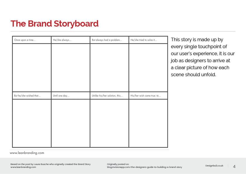 Brand Story presentation4