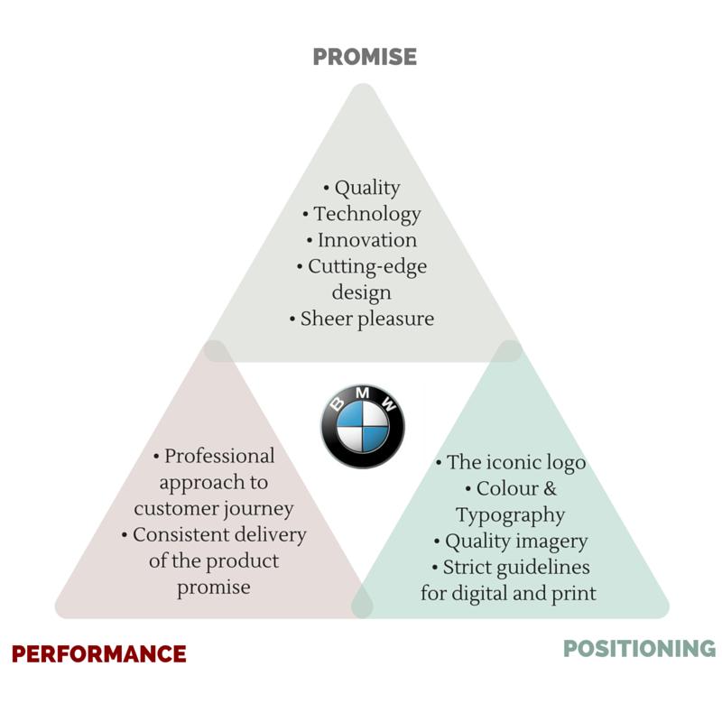 BMW Marketing Mix (4Ps) Strategy